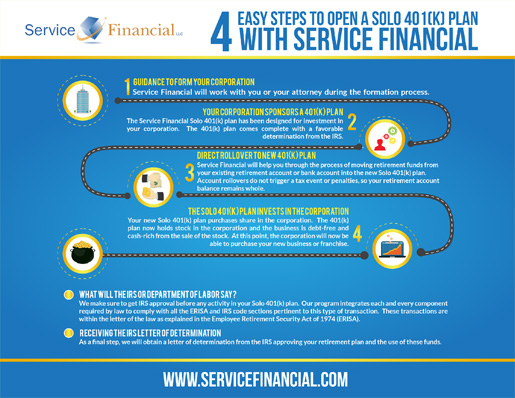 Service Financial 4 Easy Steps to Retirement Investments